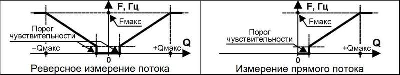 вес импульса прэм схема
